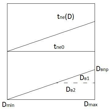 В котлах барабанного типа график зависимости впрыска