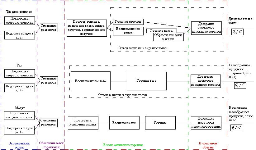 Поточная схема процесса горения