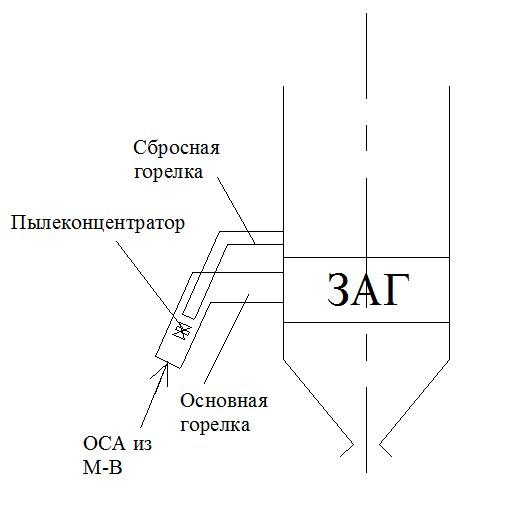 Воздушный баланс топки с ПС с прямым вдуванием, М-В и пылеконцентратором