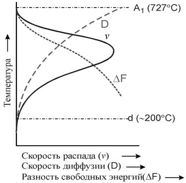 Скорость распада аустенита в зависимости от степени переохлаждения