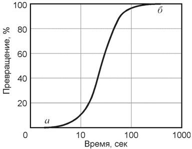 Кинетическая кривая превращения аустенита в перлит