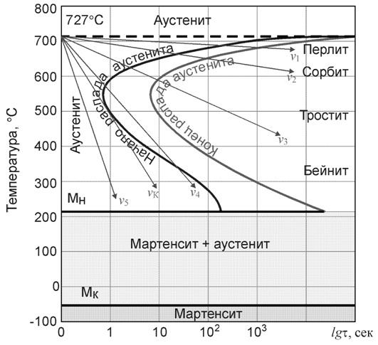 Диаграмма изотермического распада аустенита для стали с 0.8% С