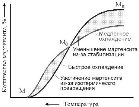 Мартенситная кривая
