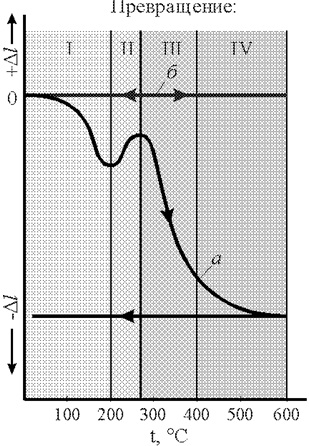 Дилатометрическая кривая отпуска углеродистой стали (1.2% С)