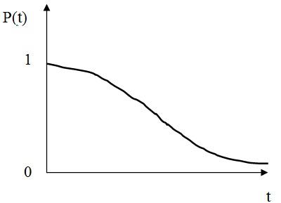 Типичная кривая вероятности безотказной работы