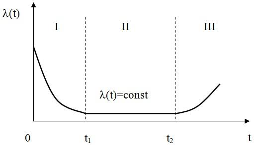 Типичная кривая изменения интенсивности отказов объекта