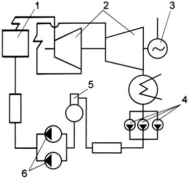 Функциональная схема паротурбинного блока