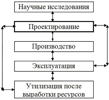 Жизненный цикл технических объектов и систем