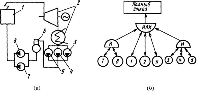 Функциональная схема энергоблока