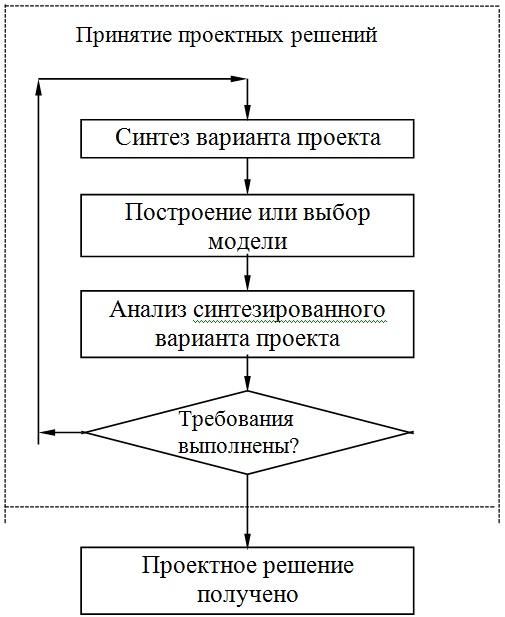 Итерационный процесс получения проектного решения