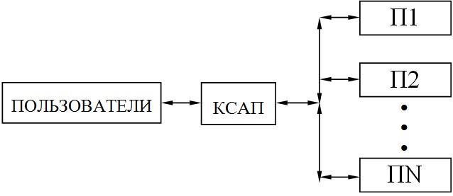 Структура САПР