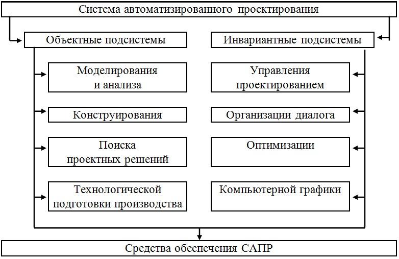 Структурные единицы и звенья САПР
