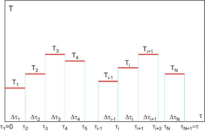 Схема ступенчатого изменения температуры металла