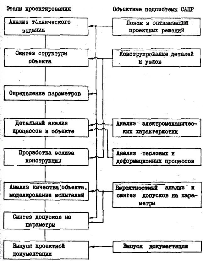 Взаимосвязи этапов проектирования и объектных подсистем