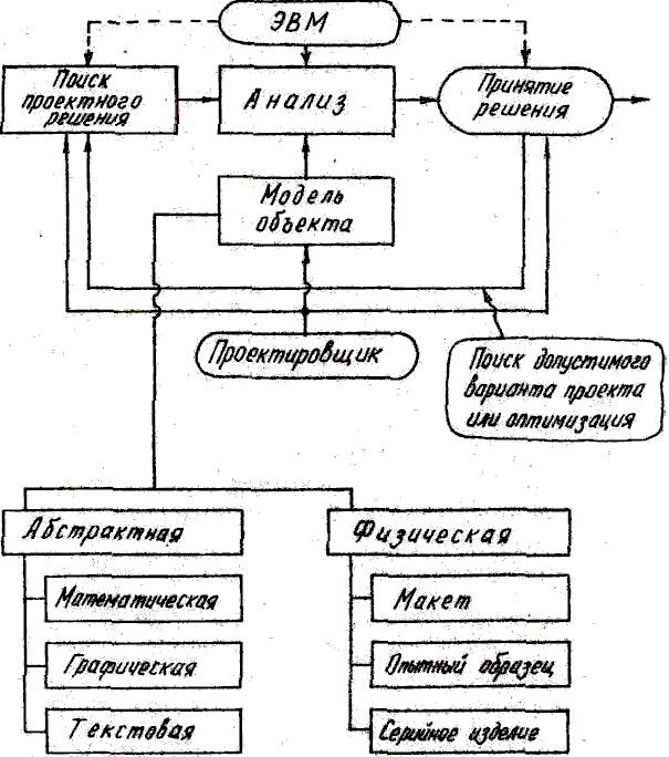Взаимосвязи основных проектных процедур