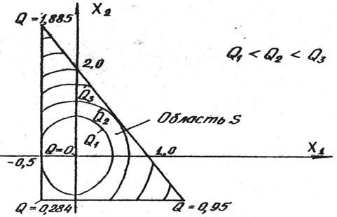Геометрическое представление задач оптимизации