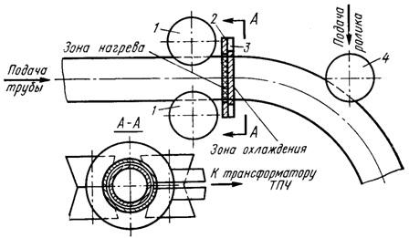Гибка труб с индукционным подогревом