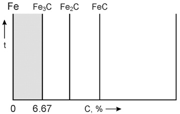 Компоненты диаграммы железо-углерод