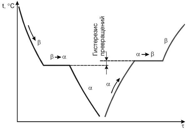 Кривые нагрева и охлаждения металла, имеющего аллотропические превращения