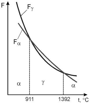 Изменение свободных энергий γ- и α-модификаций железа при изменение температуры