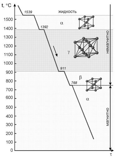 Кривая охлаждения металла