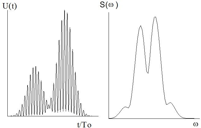 Осциллограмма и спектральная плотность двухчастичного сигнала ЛДА