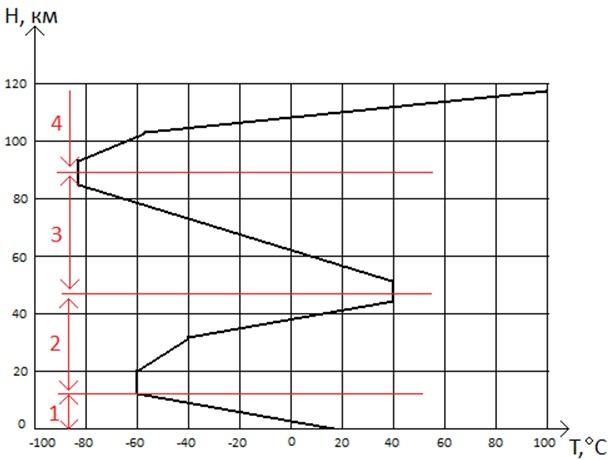 Температурный профиль атмосферы: 1 – тропосфера, 2 – стратосфера, 3 – мезосфера, 4 термосфера