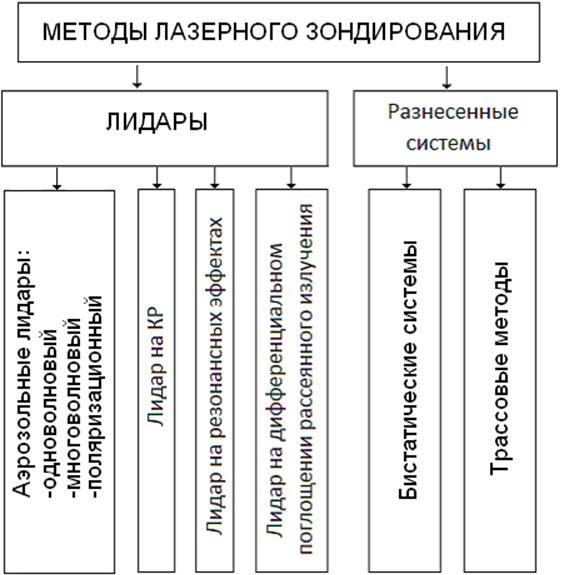 Схематическое деление активных методов дистанционного зондирования атмосферы