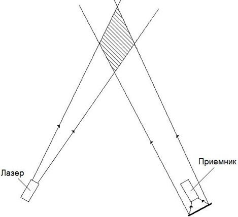 Бистатическая схема зондирования