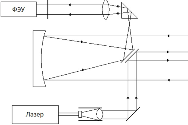 Схематическое изображение основной конструкции лидара с коаксиальной геометрией приемо-передатчика