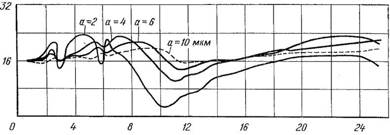 Поведение коэффициента ослабления водяных облаков и туманов в области 0,5 – 25 мкм при наиболее вероятном размере частиц