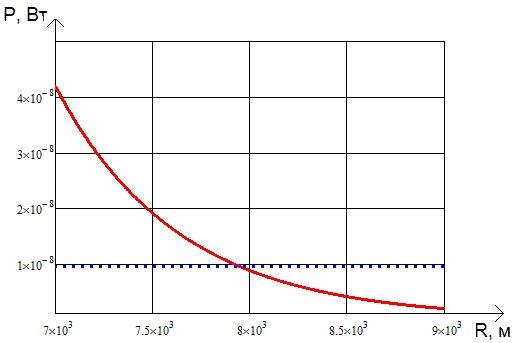 Зависимость принимаемого сигнала от расстояния (красная линия) и уровень порогового излучения (синий пунктир)