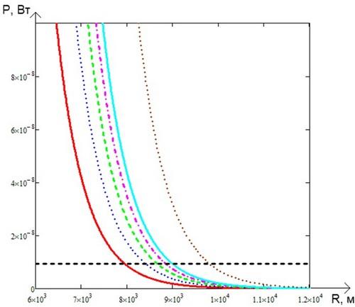 Зависимость принимаемой мощности от расстояния при различной энергии импульса