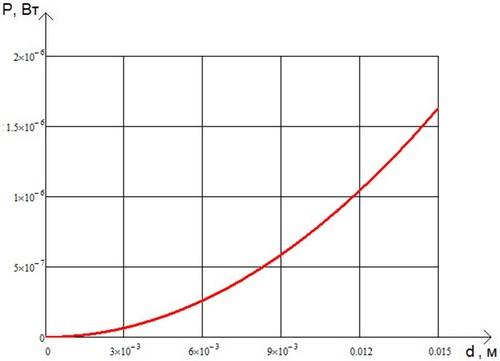 График зависимости принимаемого фонового излучения от размера полевой диафрагмы
