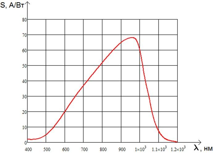 График зависимости фоточувствительности лавинного фотодиода от длины волны излучения