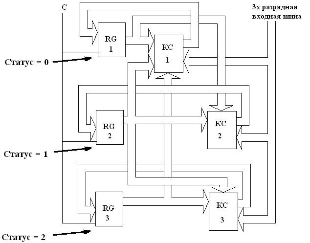 Структурная схема для трех