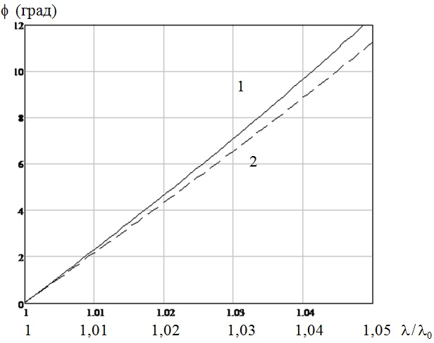 Зависимость сдвига фаз между ортогональными компонентами вектора напряженности от отношения длины волны света к номинальному значению длины волны для зеркала