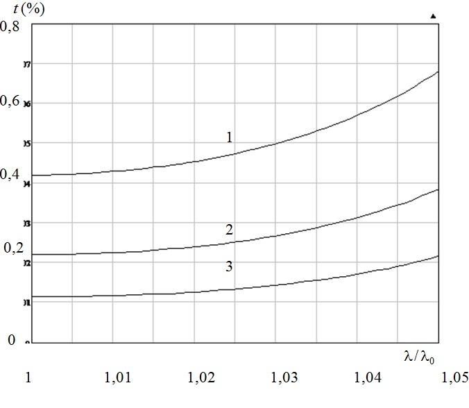 Зависимость параметра относительной амплитудной анизотропии  от λ/λ0 при различном значении N