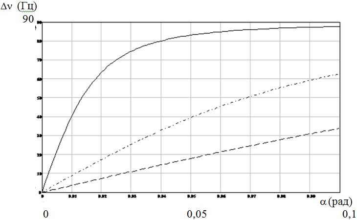 Зависимость сдвига частот Δν встречных волн кольцевого лазера в магнитном поле при различном значении фазовой анизотропии зеркал