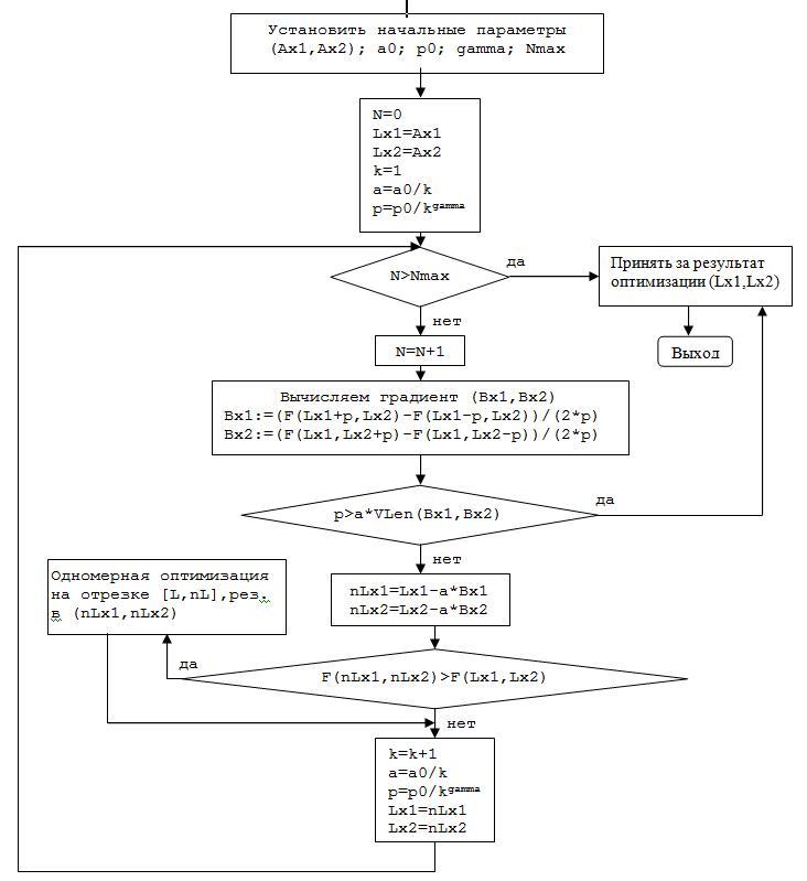 Блок-схема алгоритма реализации метода Кифера-Вольфовица с использованием метода поразрядного приближения