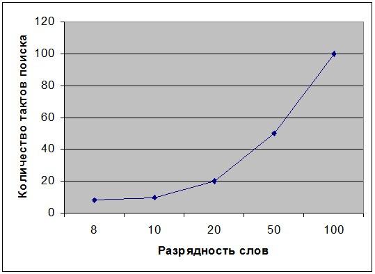 График зависимости количества тактов поиска от разрядности слов