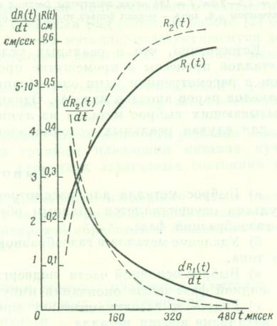 Зависимость радиуса и скорости расширения газового пузыря от времени