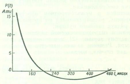 Зависимость давления на границе газового пузыря от времени