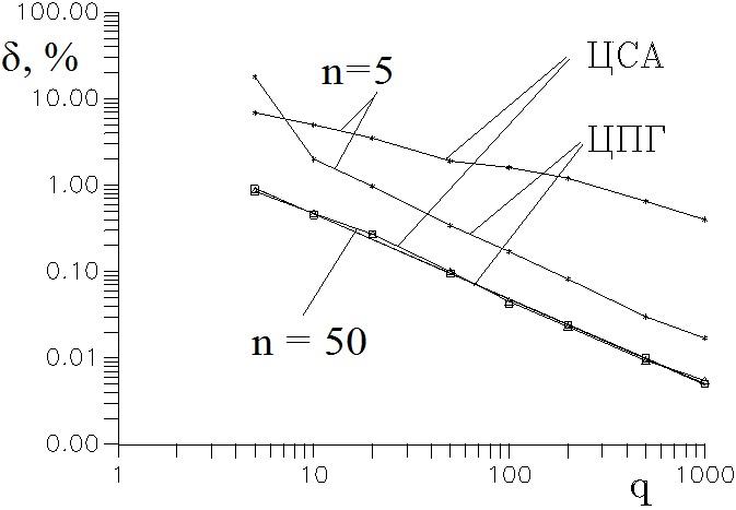 Погрешности оценки среднего значения частоты одночастичного сигнала ЛДА методами ЦСА и ЦПГ
