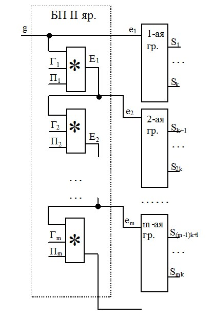 Схема сумматора с цепным переносом на 2-ом ярусе