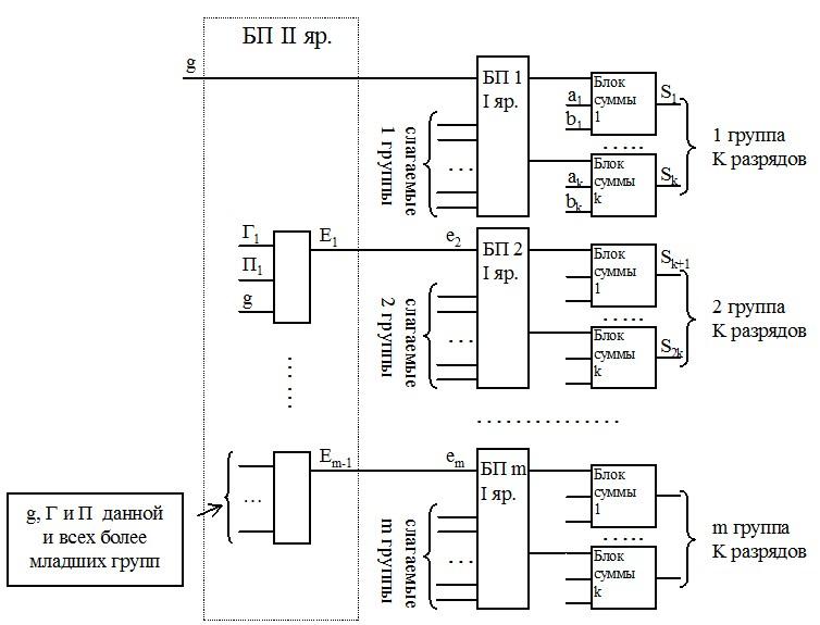 Схема сумматора с параллельным переносом на 2-ом ярусе
