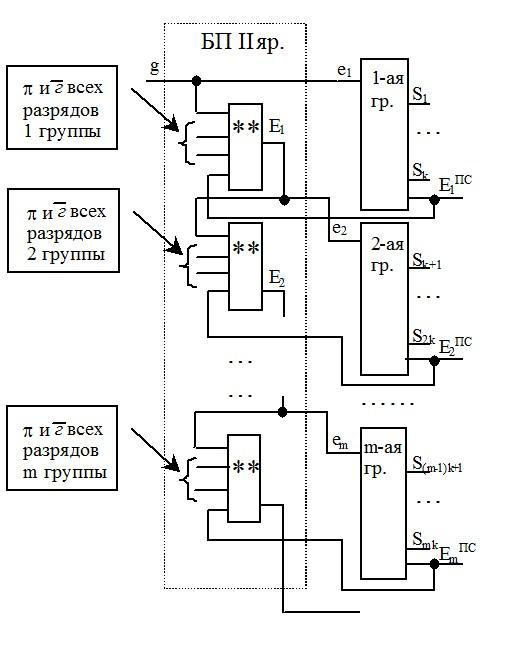 Схема сумматора со сквозным переносом на 2-ом ярусе