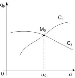 Кривые равновесий