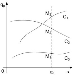 Закон смены устойчивости при фиксированном значении параметра